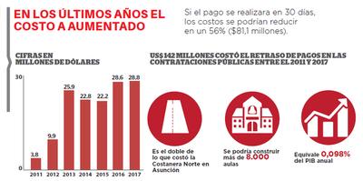 La ineficiencia pública cuesta US$ 142 millones