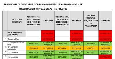 Interventora de CDE y Gobernación de Alto Paraná no rinden cuentas