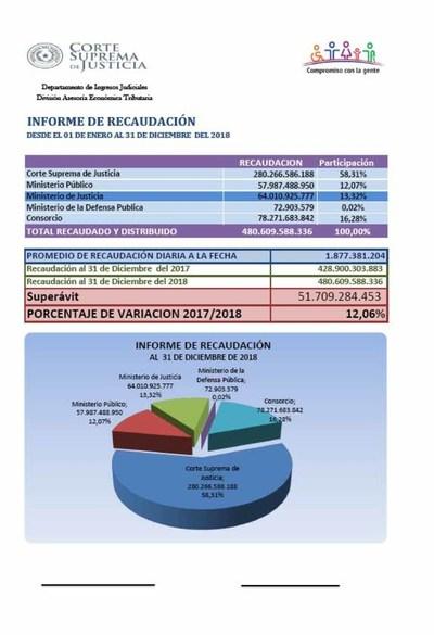 En el 2018 Ingresos recaudó más de G. 480.000 millones