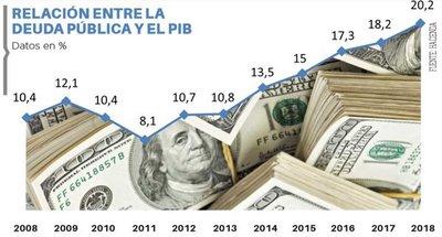 Deuda pública ascendió a US$ 8.035 millones