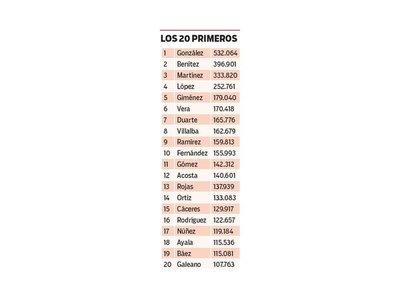 González es el apellido que lidera el ranking en Paraguay