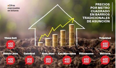Precios por m² seguirán subiendo en Asunción