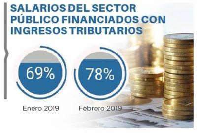 Gasto salarial a febrero es de 78%