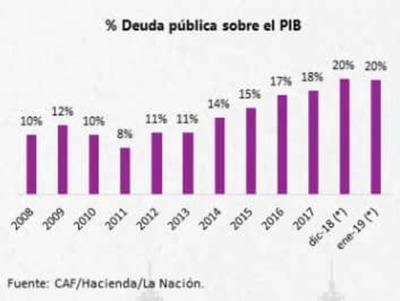 CAF otorga línea de crédito de USD 300 millones a Paraguay