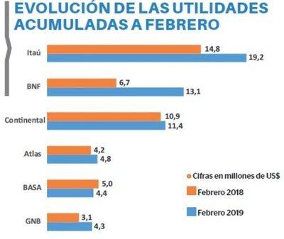 Utilidades bancarias crecen 17,1%