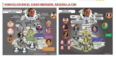 CBI dice que hubo complicidad en caso Messer