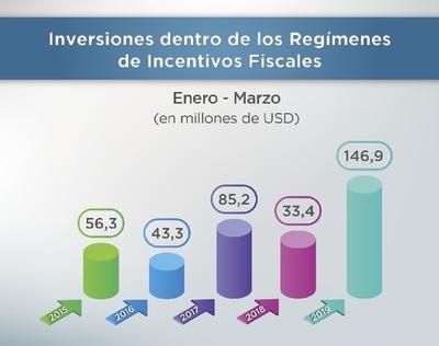 Récord en inversiones bajo regímenes de incentivos fiscales, según Hacienda