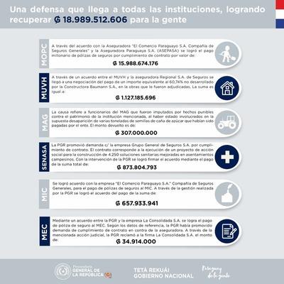 PGR recupera casi Gs. 19.000 millones para el Estado en ejecución de pólizas