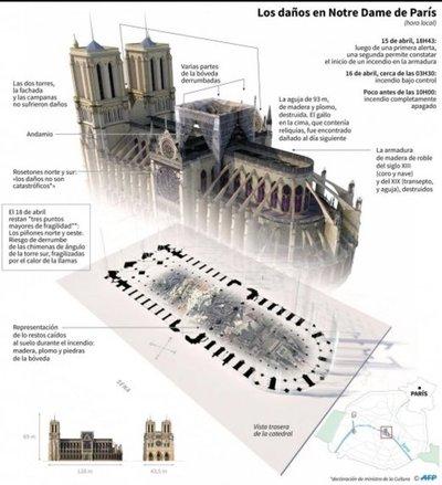 Debate sobre reconstrucción de la aguja de Notre Dame levanta pasiones