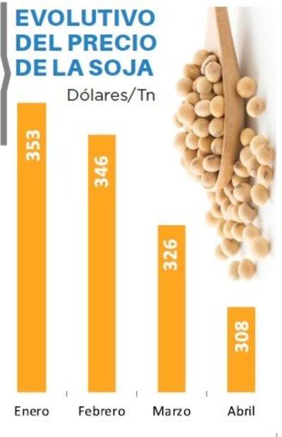 Precio de la soja cae 12% en lo que va del año