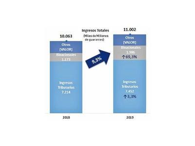 Pago por la EBY elevan ingresos públicos
