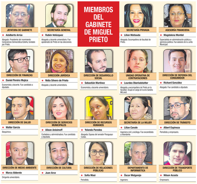 Prieto anuncia que desvinculará a planilleros de Municipalidad de CDE