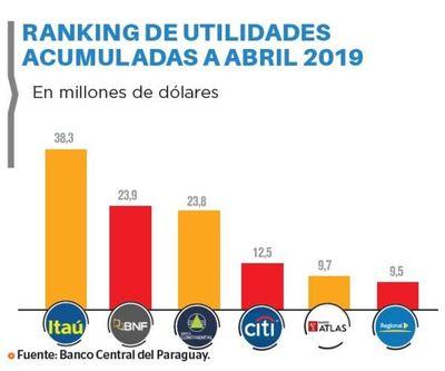 Utilidades bancarias crecieron un 25,2%
