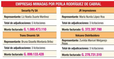 G. 9720 millones en licitaciones