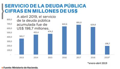 Servicio de la deuda alcanza US$ 198 millones