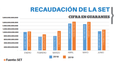 Tributación aumentó 8,03% su recaudación