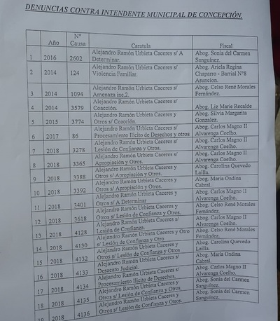Urbieta tiene 35 denuncias y piden a fiscales que actúen