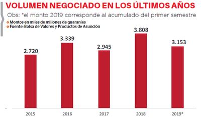 US$ 513 millones movió la bolsa en el primer semestre