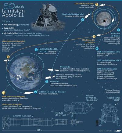 """""""El mundo miraba"""" el lanzamiento del Apolo 11"""