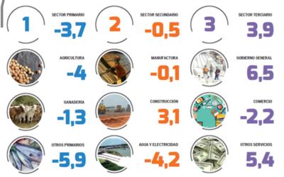 BCP reduce a 1,5% la expectativa sobre PIB