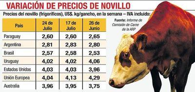 Precio de carne, entre los más bajos del Mercosur