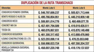 Con inusual discreción, MOPC recibió ayer nueve ofertas para  Transchaco