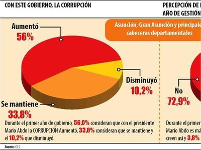 56% consideran que corrupción aumentó durante este Gobierno