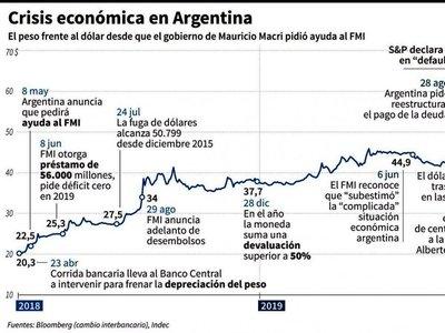 Se agrava crisis financiera con el fantasma del default  en Argentina