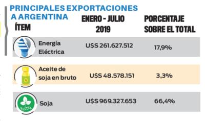 El cepo argentino y sus efectos en el comercio