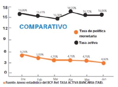 Tasas activas no suben por disminución de TPM