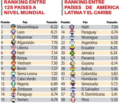 Paraguay empeora en ranking sobre lavado
