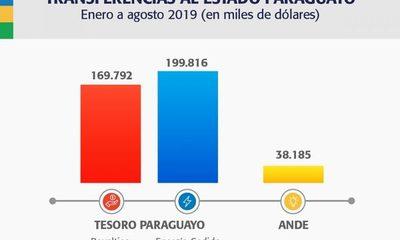 ITAIPU transfirió al Estado paraguayo más de USD 407 millones
