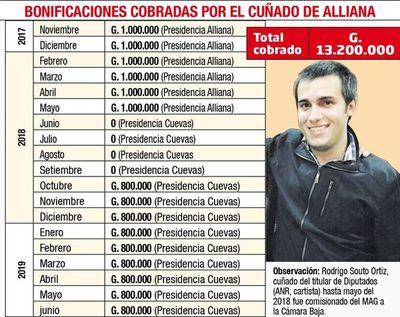 Pedro Alliana autorizó pago irregular de bonificaciones para su cuñado