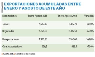 Exportaciones registran leve mejoría a agosto
