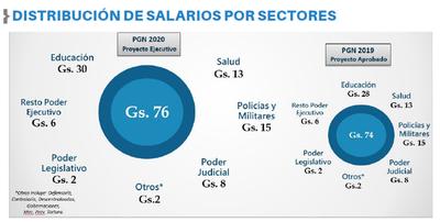 Alerta sobre pedidos de aumento salarial