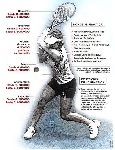 ¿Cuánto cuesta practicar tenis?