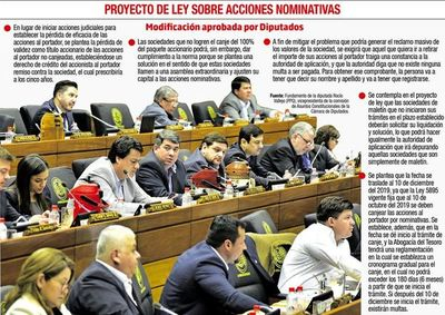 Diputados prorrogan acciones nominativas y fijan el 100%