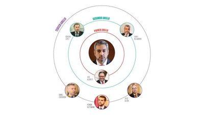 Quién es quién en el primer anillo de Abdo