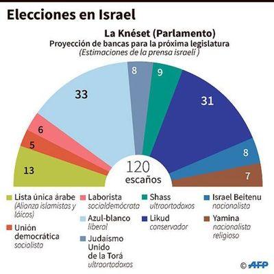 Gantz quiere gobierno liberal en Israel, frente a ortodoxia