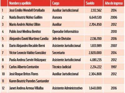 Planilleros de la Corte ganaban hasta casi  G. 7 millones