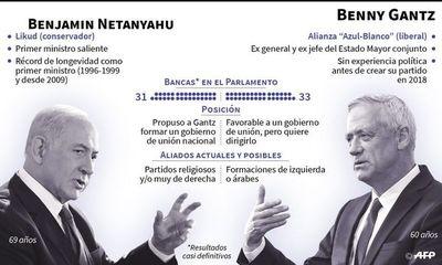 Gantz aventaja a Netanyahu en apoyos