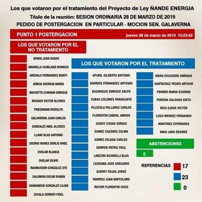 MIRA QUIENES VOTARON E CONTRA DE LA REDUCCIÓN DEL COSTO DE LA ENERGÍA ELÉCTRICA