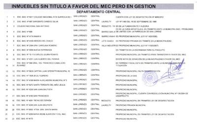 En San Lorenzo hay 25 instituciones educativas sin título a favor del MEC