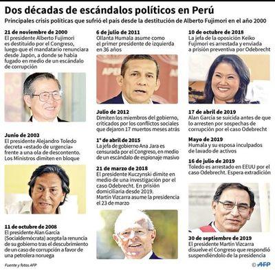 Choque de poderes en Perú  genera desconcierto y sorprende a América