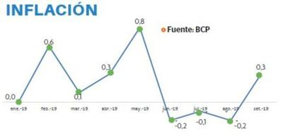 Inflación llega a 0,3% en setiembre