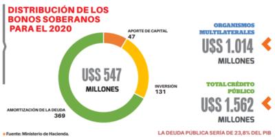Deuda pública se situó en US$ 8.564 millones