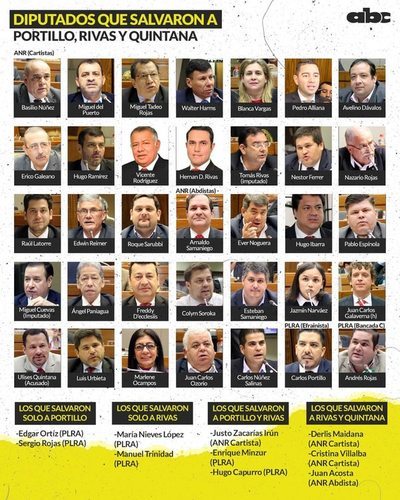 """Estos son los """"salvadores"""" de Portillo, Rivas y Quintana"""