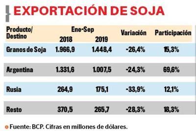Exportaciones de Soja caen 26% a setiembre