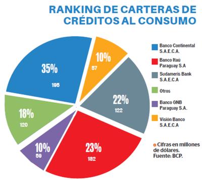 Continental cuenta con el 35% de la cartera de servicios