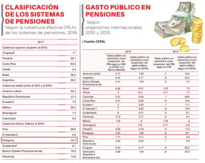 Informalidad relega la cobertura de pensiones